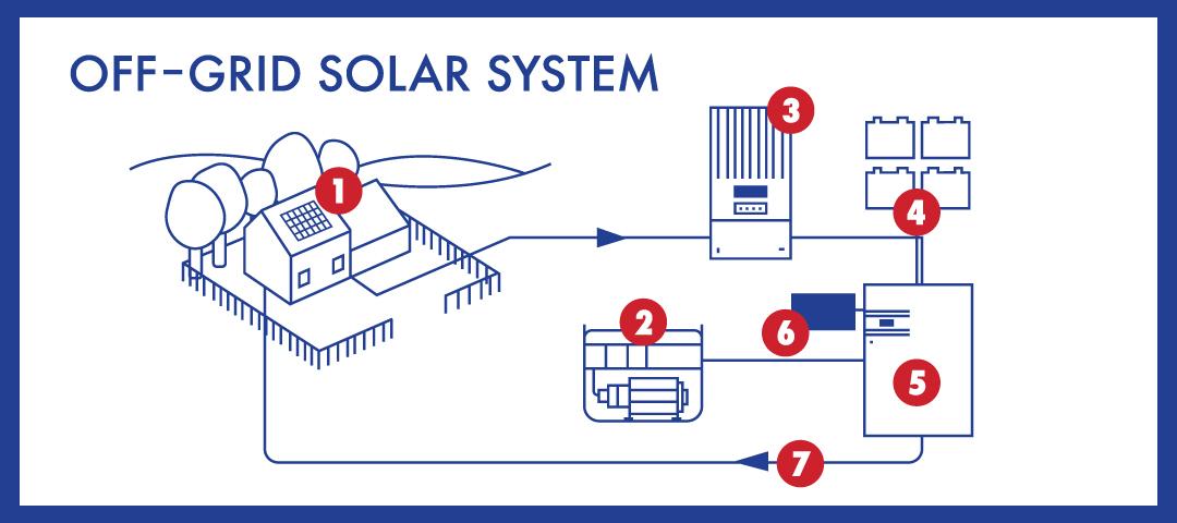 wiring diagram for off grid solar system best wiring diagram image rh diagram oceanodigital us
